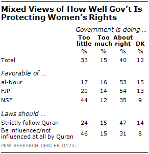 EGYPT10 | Pew Research Center