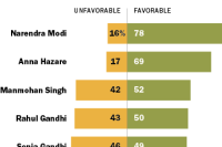 India Election Favorability