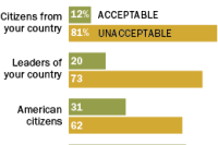 Global Balance of Power | Pew Research Center