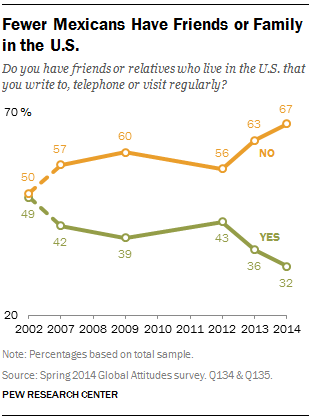 Fewer Mexicans Have Friends or Family in the U S  | Pew Research Center