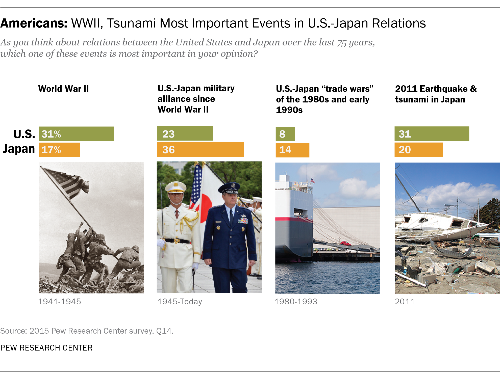Americans, Japanese: Mutual Respect 70 Years After the End