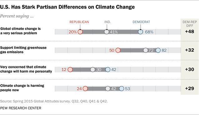 U S  Has Stark Partisan Differences on Climate Change | Pew