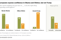 Europeans express confidence in Obama and Clinton, but not Trump