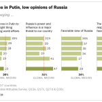 Low opinions of Russia, little confidence in Putin