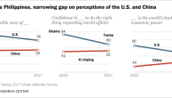 In the Philippines, narrowing gap on perceptions of the U.S. and China