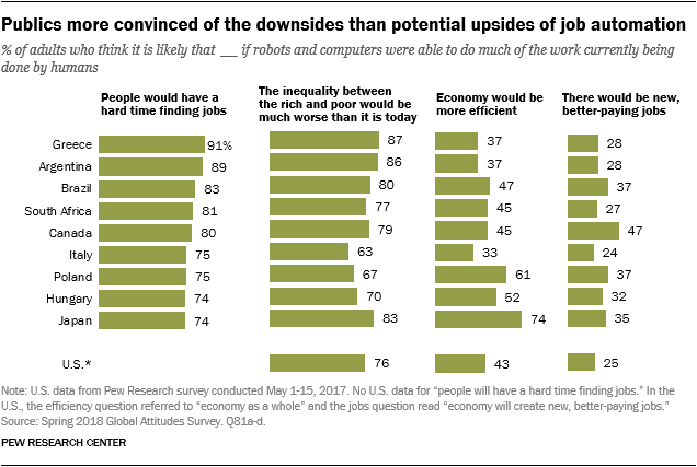 In Advanced and Emerging Economies Alike, Worries About Job