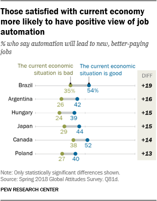 Chart showing that those satisfied with current economy more likely to have positive view of job automation.