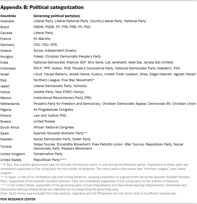 A table showing the political parties in 23 countries