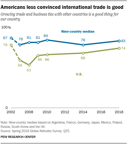 Line chart showing that Americans are less convinced that international trade is good.