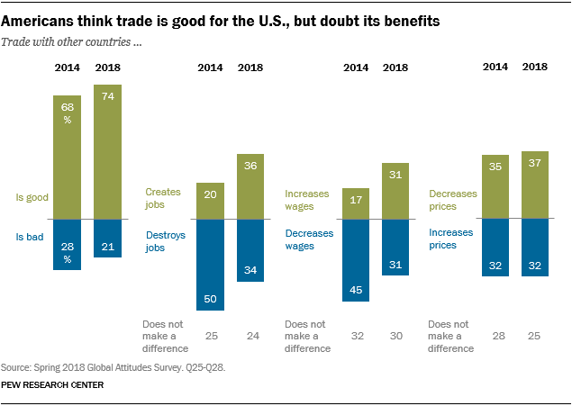 Chart showing that Americans think trade is good for the U.S., but doubt its benefits.
