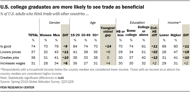 Table showing that U.S. college graduates are more likely to see trade as beneficial.