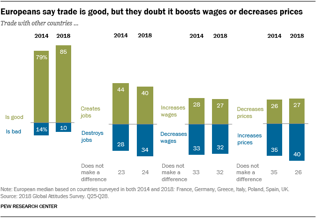 Chart showing that Europeans say trade is good, but they doubt it boosts wages or decreases prices.