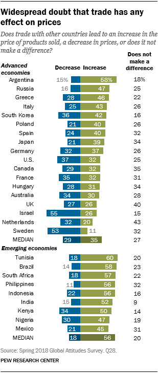 Chart showing that there is widespread doubt that trade has any effect on prices.