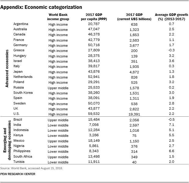 "For this report we grouped countries into two economic categories: ""advanced"" and ""emerging and developing."" This table shows how the countries were categorized."