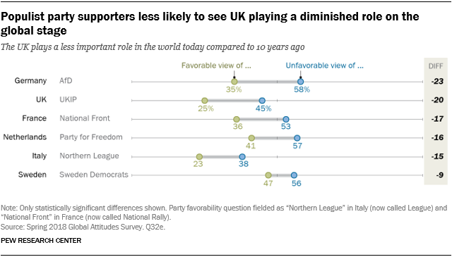 Chart showing that populist party supporters are less likely to see the UK playing a diminished role on the global stage.