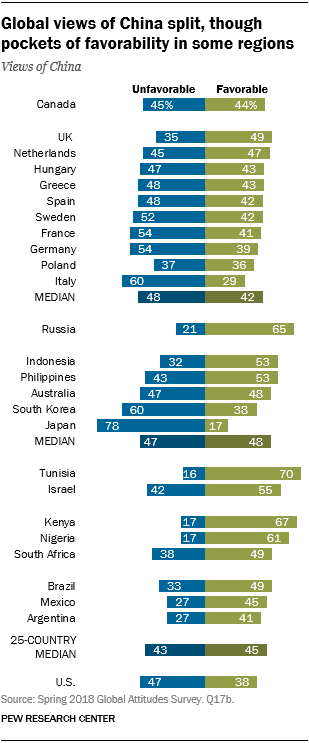 Chart showing that global views of China are split, though there are pockets of favorability in some regions.
