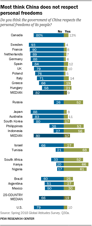 Chart showing that most think China does not respect personal freedoms.
