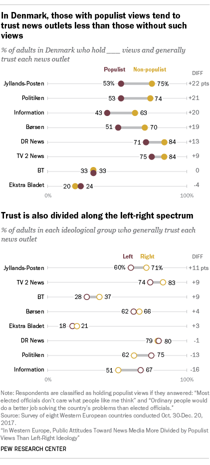 Chart showing that in Denmark, those with populist views consistently trust news outlets less than those without such views.