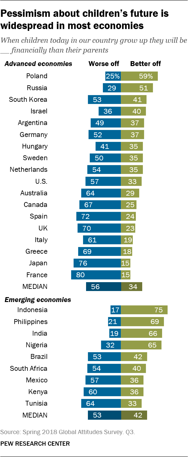 Pessimism about children's future is widespread in most economies