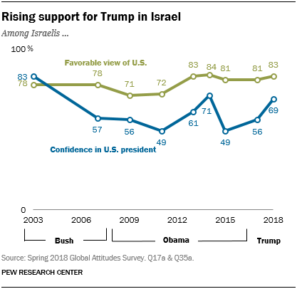 Line chart showing rising support for Trump in Israel.