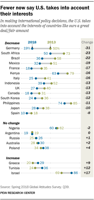 Chart showing that fewer now say U.S. takes into account their interests.