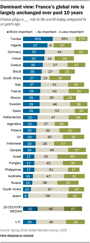 Chart showing that the dominant view is that France's global role is largely unchanged over the past 10 years.