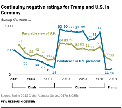 Line chart showing that negative ratings for Trump and U.S. in Germany continue.