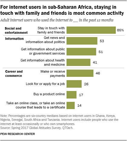 Chart showing that for internet users in sub-Saharan Africa, staying in touch with family and friends is the most common activity.