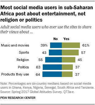 Chart showing that most social media users in sub-Saharan Africa post about entertainment, not religion or politics.