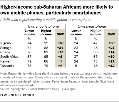 Table showing that higher-income sub-Saharan Africans are more likely to own mobile phones, particularly smartphones.
