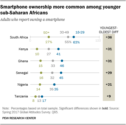 Chart showing that smartphone ownership is more common among younger sub-Saharan Africans.
