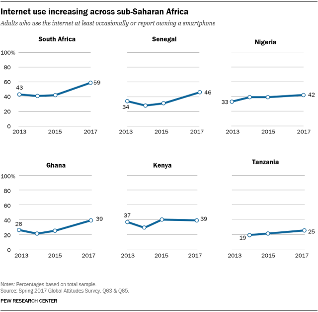 Line charts showing that internet use is increasing across sub-Saharan Africa.
