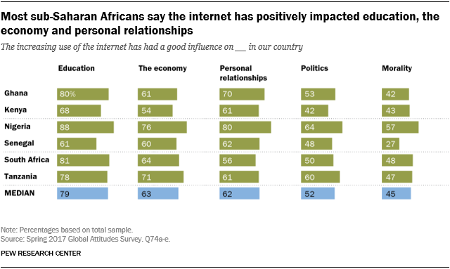 Chart showing that most sub-Saharan Africans say the internet has positively impacted education, the economy and personal relationships.