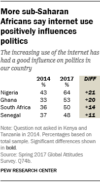 Table showing that more sub-Saharan Africans say internet use positively influences politics.