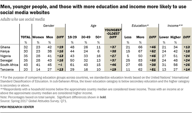 Table showing that men, younger people, and those with more education and income are more likely to use social media websites.