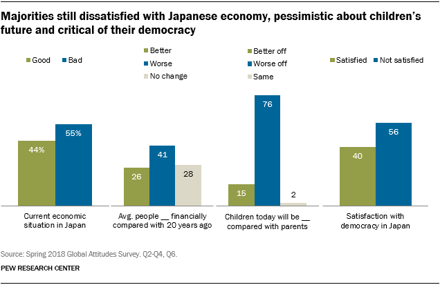 Charts showing that majorities in Japan are still dissatisfied with Japanese economy, are pessimistic about children's future and are critical of their democracy.