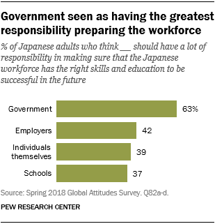 Chart showing that Japanese see the government as having the greatest responsibility preparing the workforce.
