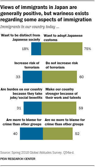 Charts showing that views of immigrants in Japan are generally positive, but wariness exists regarding some aspects of immigration.