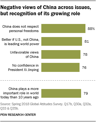 Charts showing that Japanese hold negative views of China across issues but recognize its growing role.