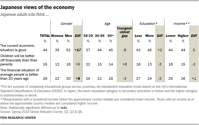 Table showing the demographic breaks on Japanese views of the economy.