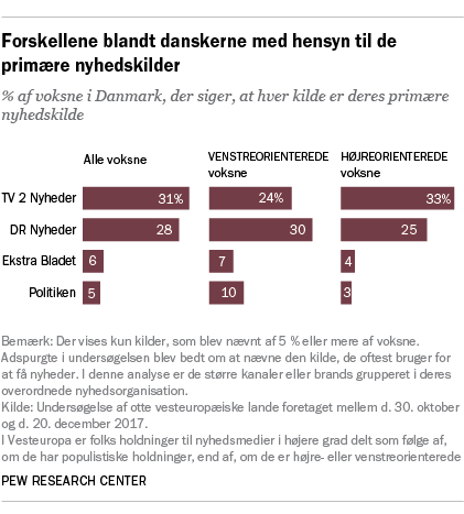 Forskellene blandt danskerne med hensyn til de primære nyhedskilder