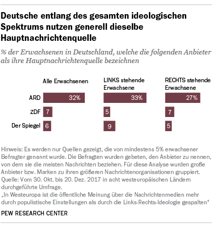 Deutsche entlang des gesamten ideologischen Spektrums nutzen generell dieselbe Hauptnachrichtenquelle
