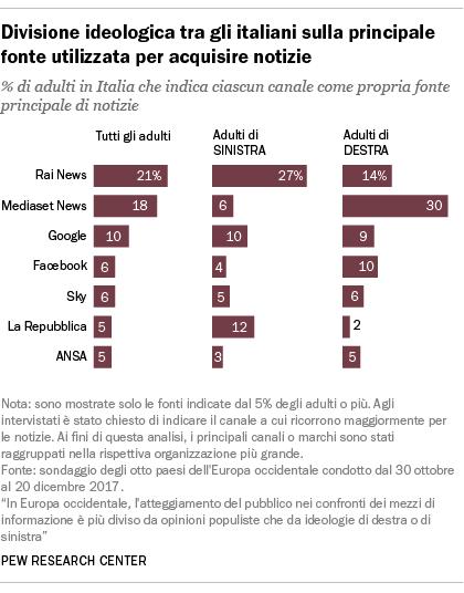 Divisione ideologica tra gli italiani sulla principale fonte utilizzata per acquisire notizie
