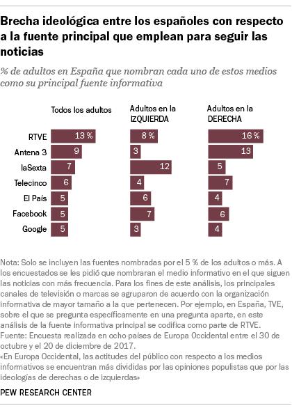 Brecha ideológica entre los españoles con respecto a la fuente principal que emplean para seguir las noticias
