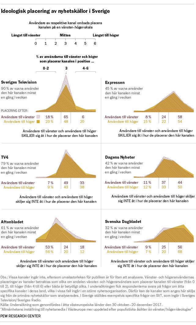 Ideologisk placering av nyhetskällor i Sverige