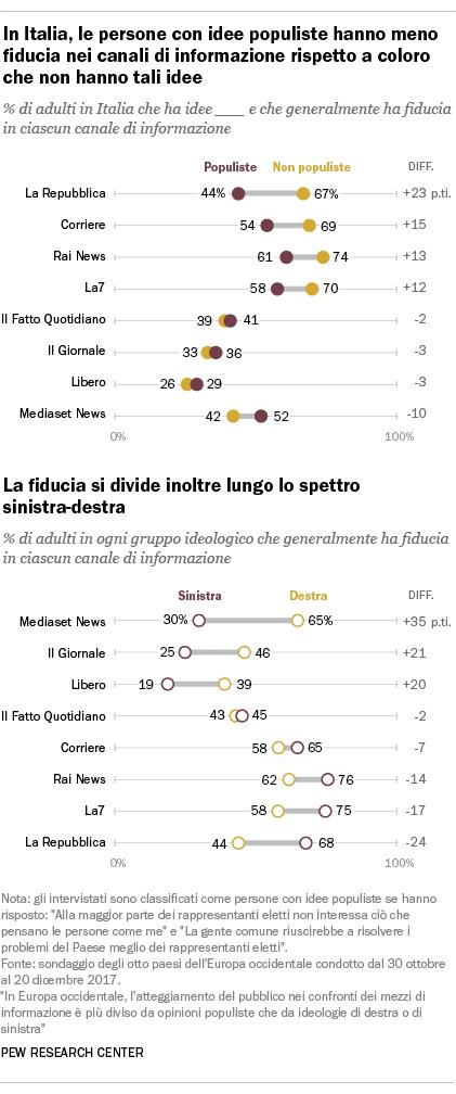 In Italia, le persone con idee populiste hanno meno fiducia nei canali di informazione rispetto a coloro che non hanno tali idee