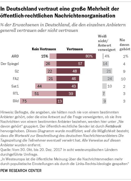 In Deutschland vertraut eine große Mehrheit der öffentlich-rechtlichen Nachrichtenorganisation
