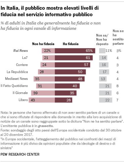 In Italia, il pubblico mostra elevati livelli di fiducia nel servizio informativo pubblico