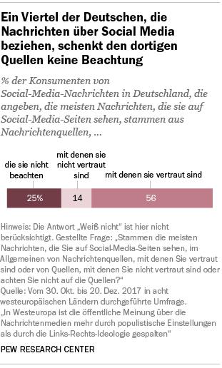 Ein Viertel der Deutschen, die Nachrichten über Social Media beziehen, schenkt den dortigen Quellen keine Beachtung