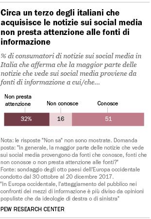 Circa un terzo degli italiani che acquisisce le notizie sui social media non presta attenzione alle fonti di informazione
